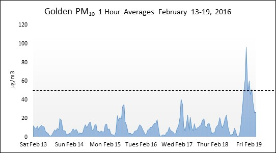 Recent Golden Air Quality Readings