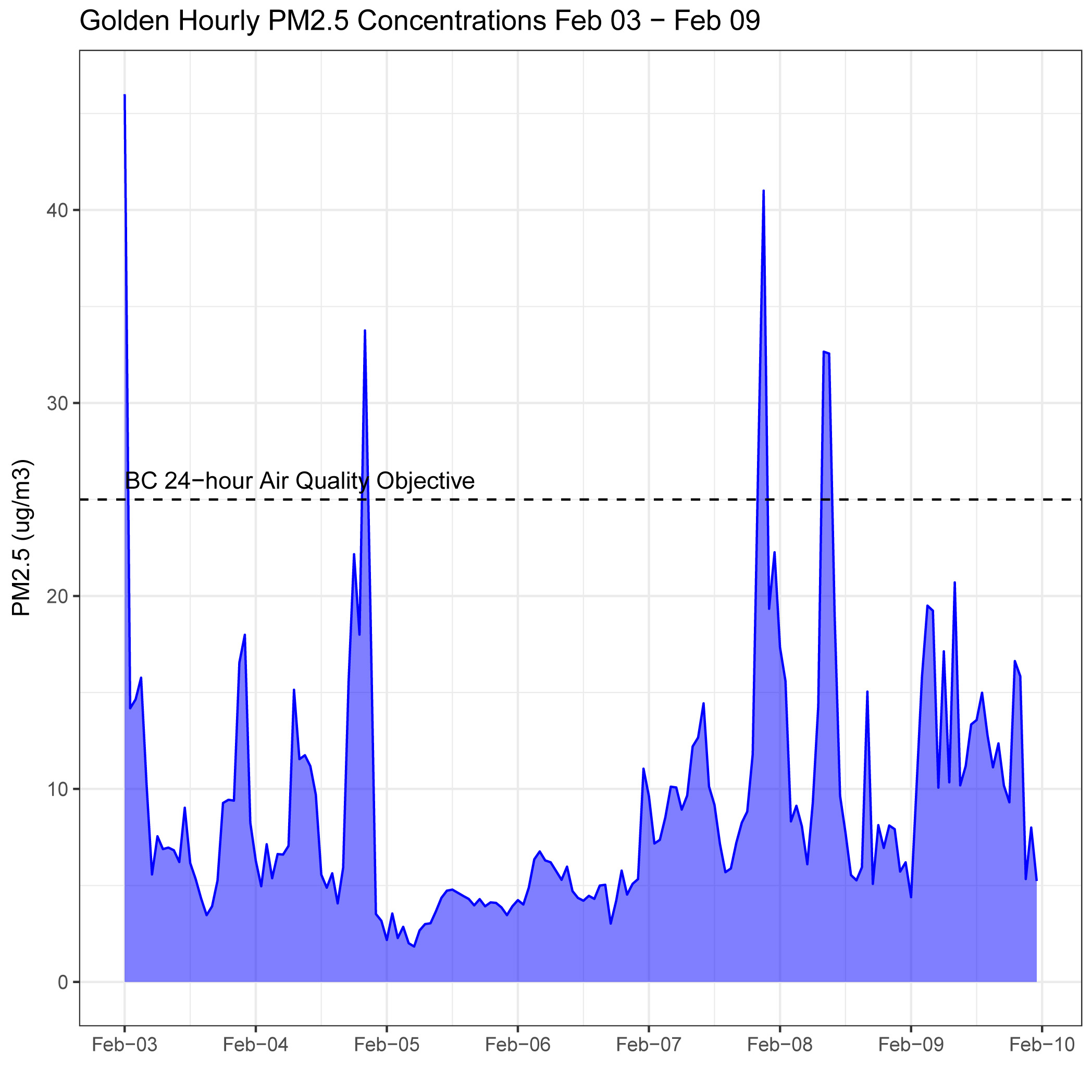 Recent Air Quality Data in Golden February 3 to 9, 2017