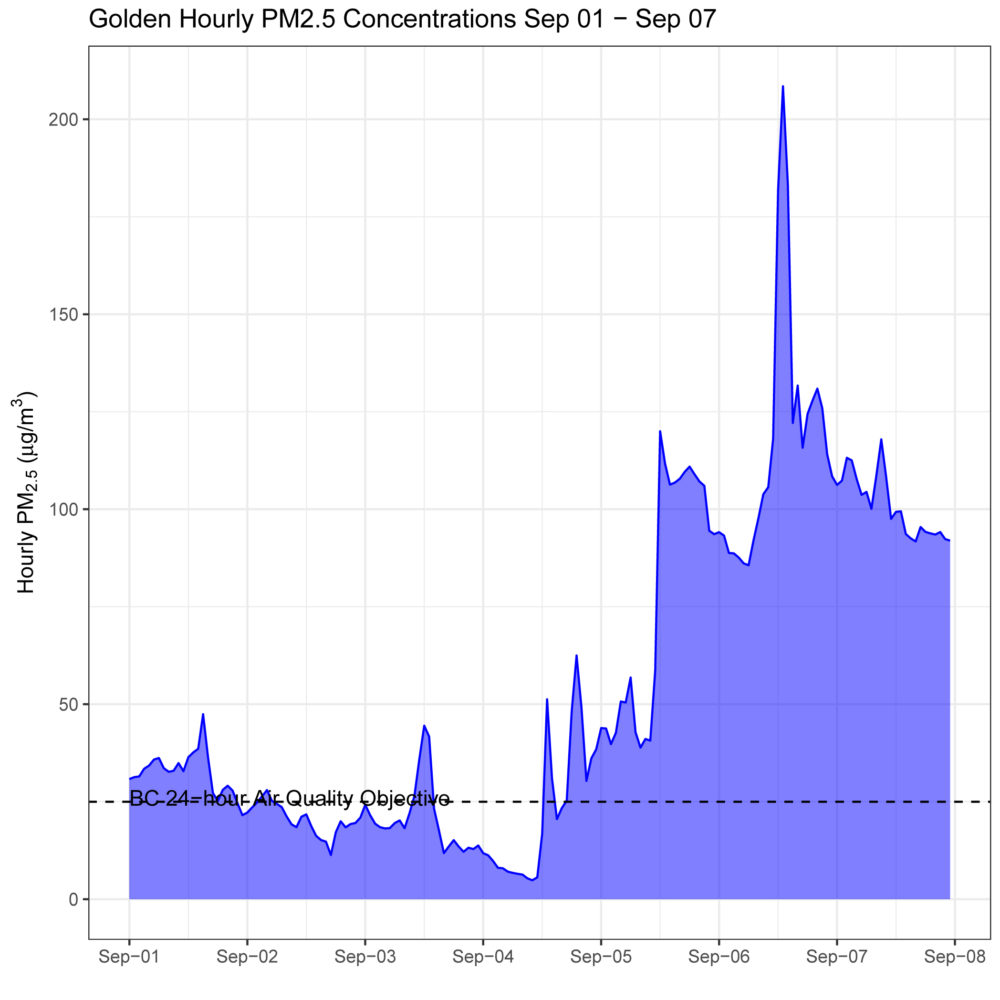 Golden Air Quality Last Week September 1 to 7, 2017