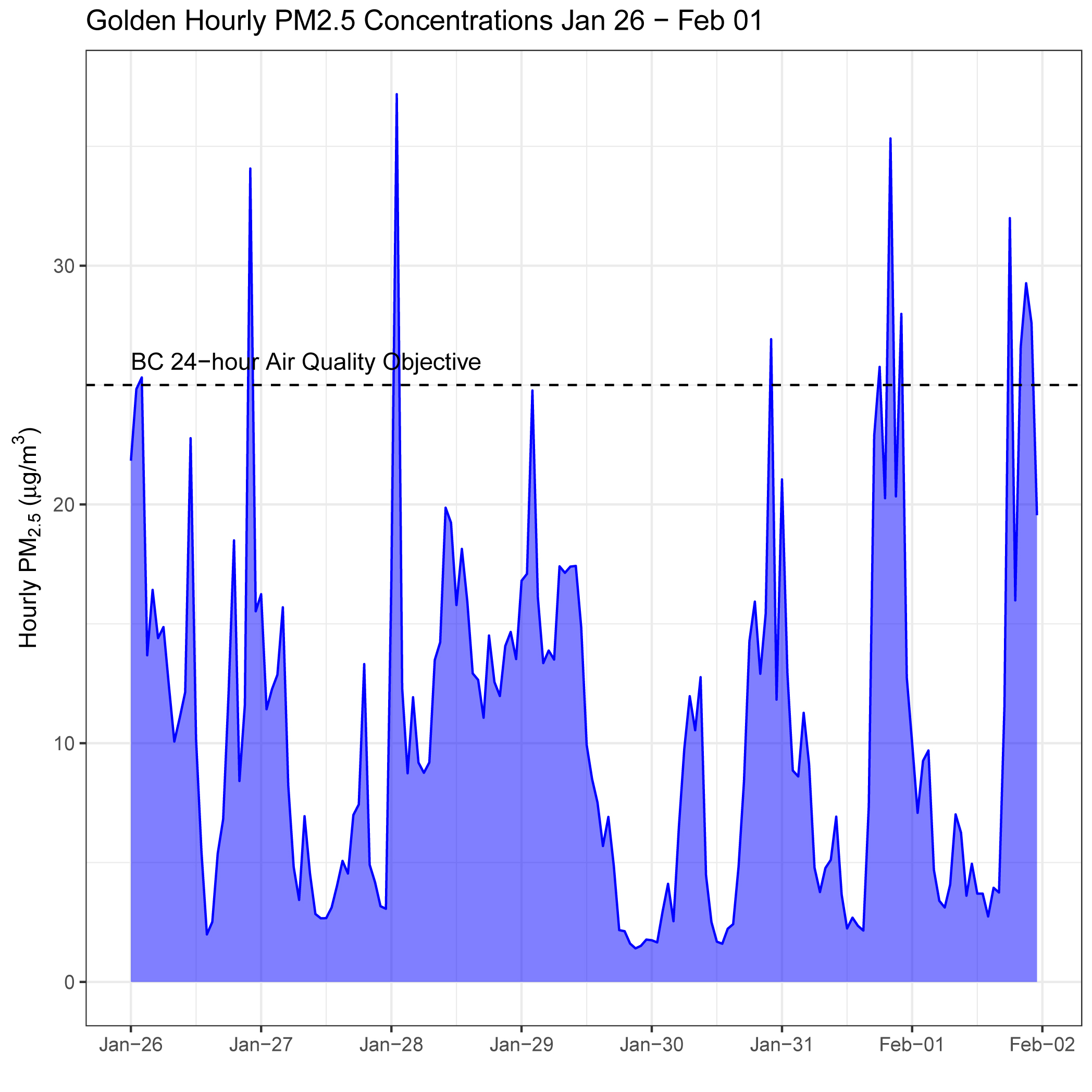Golden Air Quality Last Week January 26 to Feb 1, 2018